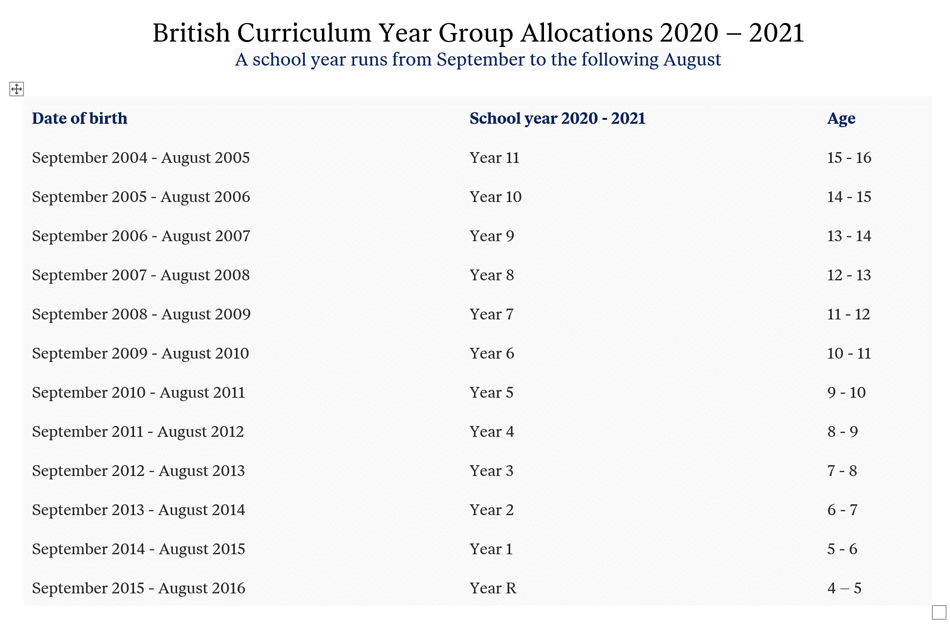 Year group allocations