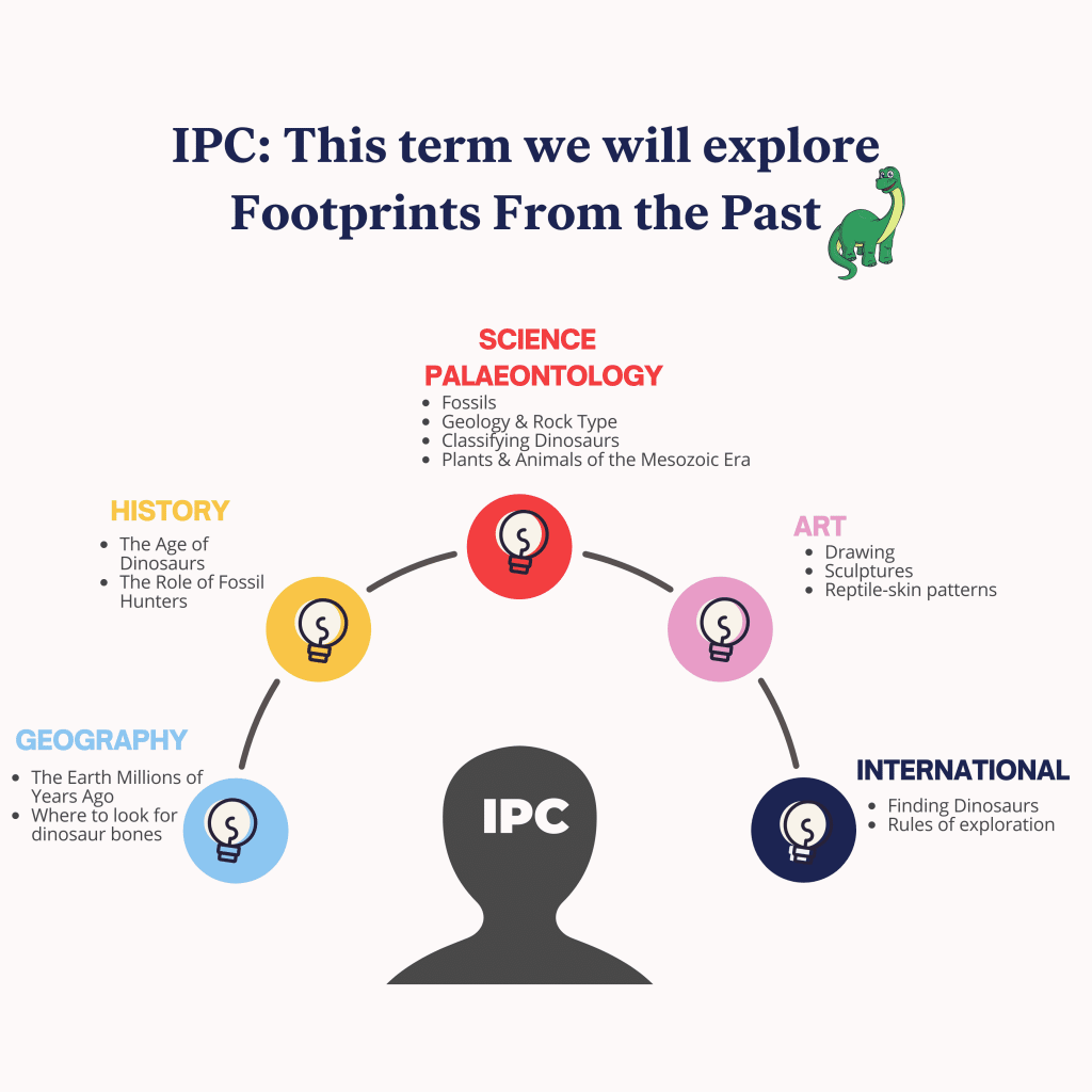 IPC Footprints from the past Paleontology