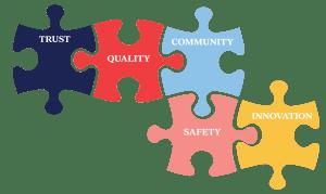 Sophia High School Trust Quality Community Safety Innovation